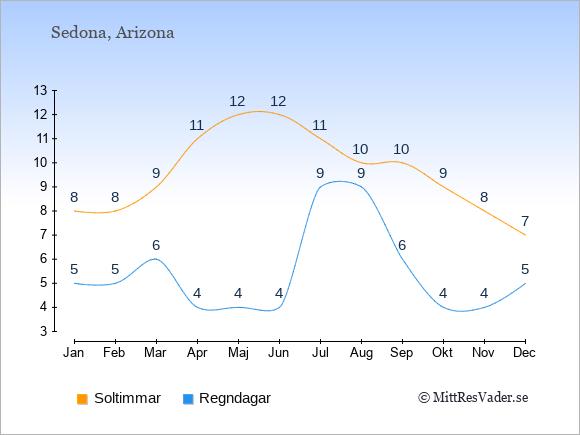 Vädret i Sedona exemplifierat genom antalet soltimmar och regniga dagar: Januari 8;5. Februari 8;5. Mars 9;6. April 11;4. Maj 12;4. Juni 12;4. Juli 11;9. Augusti 10;9. September 10;6. Oktober 9;4. November 8;4. December 7;5.
