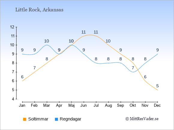 Vädret i Little Rock exemplifierat genom antalet soltimmar och regniga dagar: Januari 6;9. Februari 7;9. Mars 8;10. April 9;9. Maj 10;10. Juni 11;9. Juli 11;8. Augusti 10;8. September 9;8. Oktober 8;7. November 6;8. December 5;9.