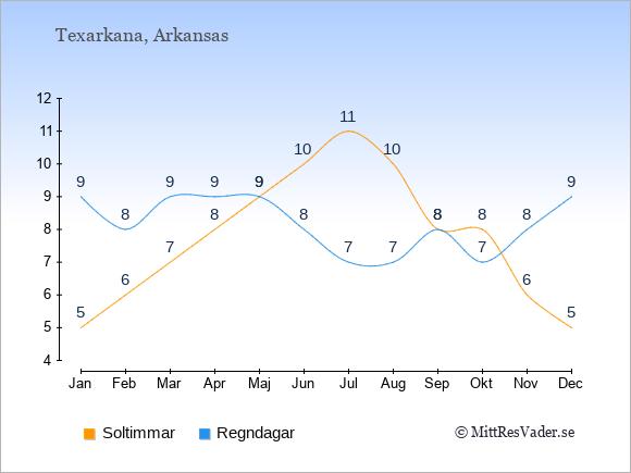 Vädret i Texarkana exemplifierat genom antalet soltimmar och regniga dagar: Januari 5;9. Februari 6;8. Mars 7;9. April 8;9. Maj 9;9. Juni 10;8. Juli 11;7. Augusti 10;7. September 8;8. Oktober 8;7. November 6;8. December 5;9.