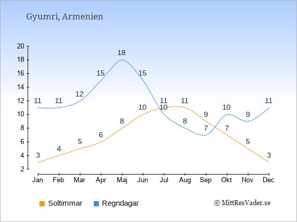 Vädret i Gyumri exemplifierat genom antalet soltimmar och regniga dagar: Januari 3;11. Februari 4;11. Mars 5;12. April 6;15. Maj 8;18. Juni 10;15. Juli 11;10. Augusti 11;8. September 9;7. Oktober 7;10. November 5;9. December 3;11.