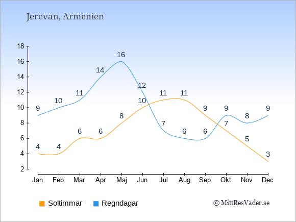 Vädret i Jerevan: Soltimmar och nederbörd.