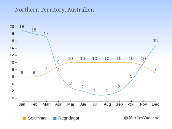 Vädret i Northern Territory: Soltimmar och nederbörd.
