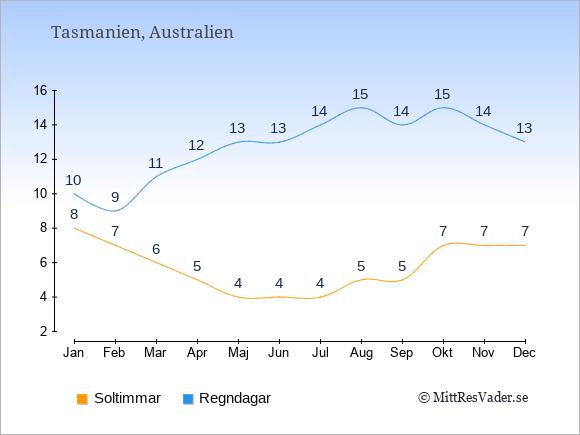 Vädret i Tasmanien exemplifierat genom antalet soltimmar och regniga dagar: Januari 8;10. Februari 7;9. Mars 6;11. April 5;12. Maj 4;13. Juni 4;13. Juli 4;14. Augusti 5;15. September 5;14. Oktober 7;15. November 7;14. December 7;13.