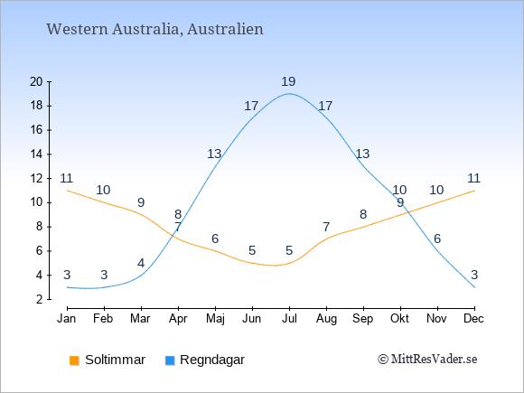 Vädret i Western Australia exemplifierat genom antalet soltimmar och regniga dagar: Januari 11;3. Februari 10;3. Mars 9;4. April 7;8. Maj 6;13. Juni 5;17. Juli 5;19. Augusti 7;17. September 8;13. Oktober 9;10. November 10;6. December 11;3.