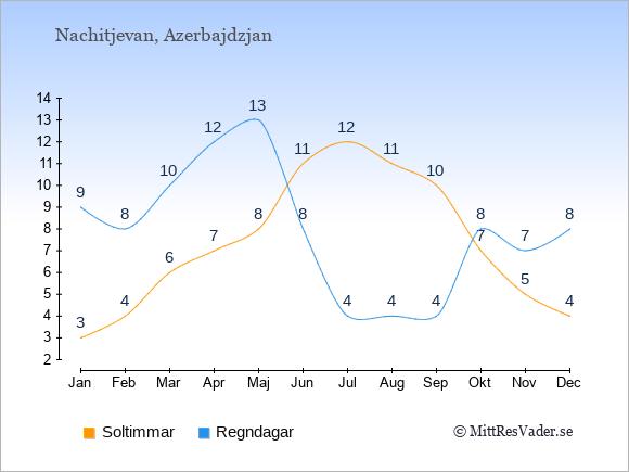 Vädret i Nachitjevan exemplifierat genom antalet soltimmar och regniga dagar: Januari 3;9. Februari 4;8. Mars 6;10. April 7;12. Maj 8;13. Juni 11;8. Juli 12;4. Augusti 11;4. September 10;4. Oktober 7;8. November 5;7. December 4;8.