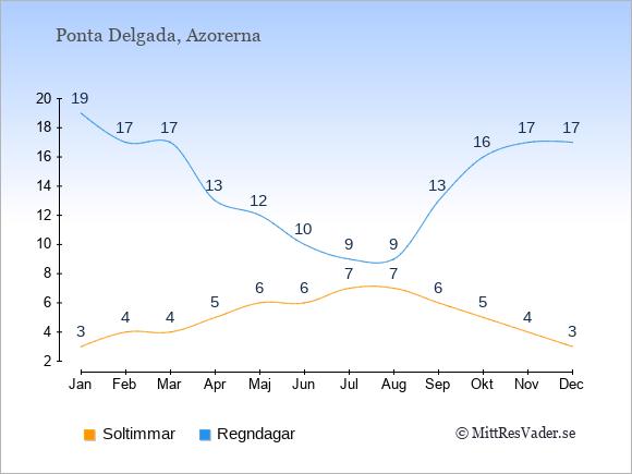 Vädret i Ponta Delgada exemplifierat genom antalet soltimmar och regniga dagar: Januari 3;19. Februari 4;17. Mars 4;17. April 5;13. Maj 6;12. Juni 6;10. Juli 7;9. Augusti 7;9. September 6;13. Oktober 5;16. November 4;17. December 3;17.