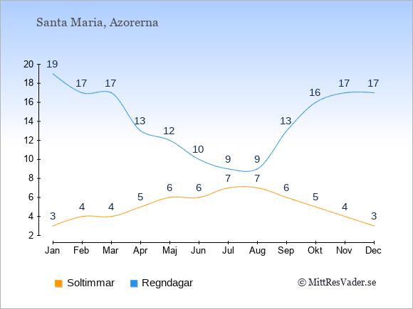 Vädret på Santa Maria exemplifierat genom antalet soltimmar och regniga dagar: Januari 3;19. Februari 4;17. Mars 4;17. April 5;13. Maj 6;12. Juni 6;10. Juli 7;9. Augusti 7;9. September 6;13. Oktober 5;16. November 4;17. December 3;17.