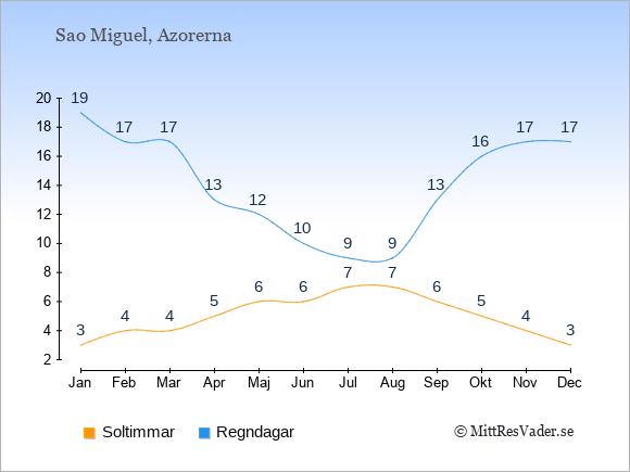 Vädret på Sao Miguel exemplifierat genom antalet soltimmar och regniga dagar: Januari 3;19. Februari 4;17. Mars 4;17. April 5;13. Maj 6;12. Juni 6;10. Juli 7;9. Augusti 7;9. September 6;13. Oktober 5;16. November 4;17. December 3;17.