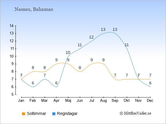Vädret på Bahamas exemplifierat genom antalet soltimmar och regniga dagar: Januari 7;7. Februari 8;6. Mars 8;7. April 9;6. Maj 9;10. Juni 8;11. Juli 9;12. Augusti 9;13. September 7;13. Oktober 7;11. November 7;7. December 7;6.