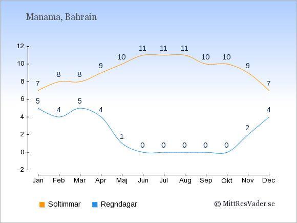Vädret i Bahrain exemplifierat genom antalet soltimmar och regniga dagar: Januari 7;5. Februari 8;4. Mars 8;5. April 9;4. Maj 10;1. Juni 11;0. Juli 11;0. Augusti 11;0. September 10;0. Oktober 10;0. November 9;2. December 7;4.