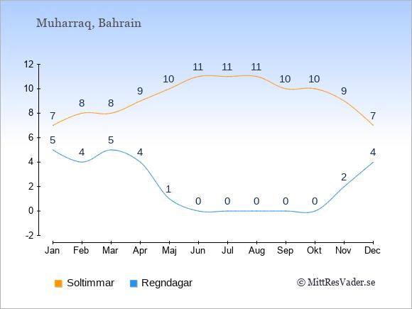 Vädret i Muharraq exemplifierat genom antalet soltimmar och regniga dagar: Januari 7;5. Februari 8;4. Mars 8;5. April 9;4. Maj 10;1. Juni 11;0. Juli 11;0. Augusti 11;0. September 10;0. Oktober 10;0. November 9;2. December 7;4.