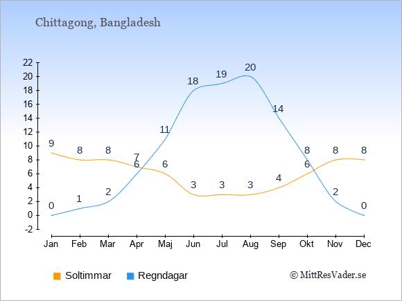 Vädret i Chittagong exemplifierat genom antalet soltimmar och regniga dagar: Januari 9;0. Februari 8;1. Mars 8;2. April 7;6. Maj 6;11. Juni 3;18. Juli 3;19. Augusti 3;20. September 4;14. Oktober 6;8. November 8;2. December 8;0.