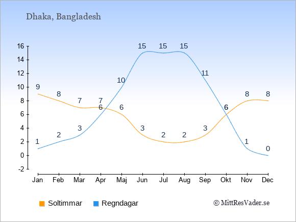 Vädret i Dhaka exemplifierat genom antalet soltimmar och regniga dagar: Januari 9;1. Februari 8;2. Mars 7;3. April 7;6. Maj 6;10. Juni 3;15. Juli 2;15. Augusti 2;15. September 3;11. Oktober 6;6. November 8;1. December 8;0.