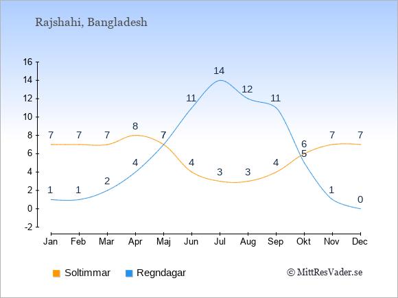 Vädret i Rajshahi exemplifierat genom antalet soltimmar och regniga dagar: Januari 7;1. Februari 7;1. Mars 7;2. April 8;4. Maj 7;7. Juni 4;11. Juli 3;14. Augusti 3;12. September 4;11. Oktober 6;5. November 7;1. December 7;0.