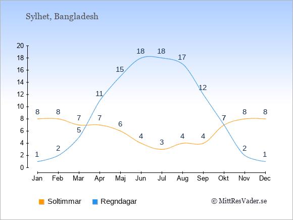 Vädret i Sylhet exemplifierat genom antalet soltimmar och regniga dagar: Januari 8;1. Februari 8;2. Mars 7;5. April 7;11. Maj 6;15. Juni 4;18. Juli 3;18. Augusti 4;17. September 4;12. Oktober 7;7. November 8;2. December 8;1.