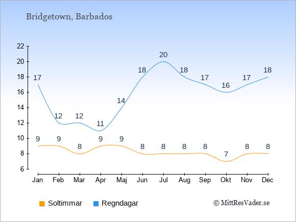 Vädret på Barbados exemplifierat genom antalet soltimmar och regniga dagar: Januari 9;17. Februari 9;12. Mars 8;12. April 9;11. Maj 9;14. Juni 8;18. Juli 8;20. Augusti 8;18. September 8;17. Oktober 7;16. November 8;17. December 8;18.