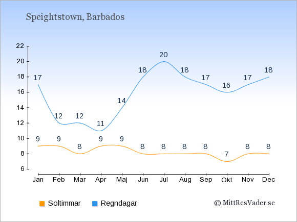 Vädret i Speightstown exemplifierat genom antalet soltimmar och regniga dagar: Januari 9;17. Februari 9;12. Mars 8;12. April 9;11. Maj 9;14. Juni 8;18. Juli 8;20. Augusti 8;18. September 8;17. Oktober 7;16. November 8;17. December 8;18.