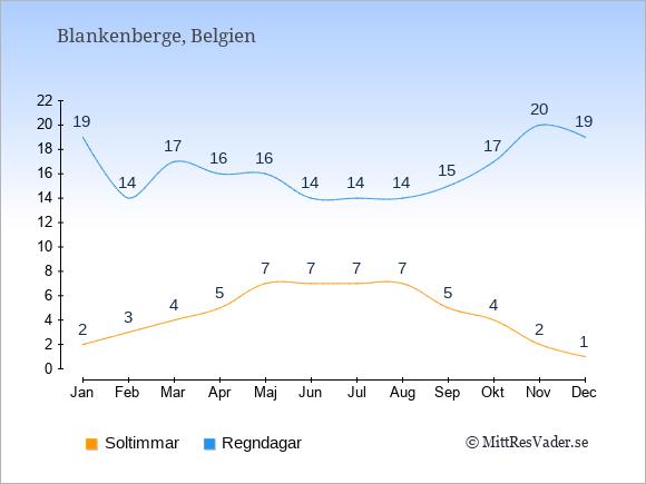 Vädret i Blankenberge exemplifierat genom antalet soltimmar och regniga dagar: Januari 2;19. Februari 3;14. Mars 4;17. April 5;16. Maj 7;16. Juni 7;14. Juli 7;14. Augusti 7;14. September 5;15. Oktober 4;17. November 2;20. December 1;19.
