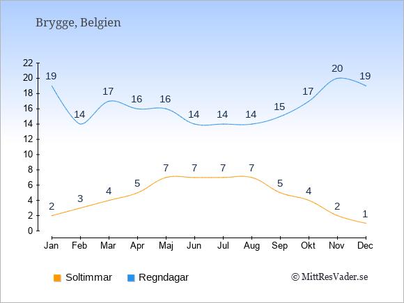 Vädret i Brygge exemplifierat genom antalet soltimmar och regniga dagar: Januari 2;19. Februari 3;14. Mars 4;17. April 5;16. Maj 7;16. Juni 7;14. Juli 7;14. Augusti 7;14. September 5;15. Oktober 4;17. November 2;20. December 1;19.