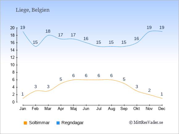 Vädret i Liege exemplifierat genom antalet soltimmar och regniga dagar: Januari 1;19. Februari 3;15. Mars 3;18. April 5;17. Maj 6;17. Juni 6;16. Juli 6;15. Augusti 6;15. September 5;15. Oktober 3;16. November 2;19. December 1;19.