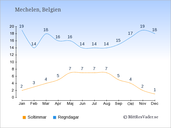 Vädret i Mechelen exemplifierat genom antalet soltimmar och regniga dagar: Januari 2;19. Februari 3;14. Mars 4;18. April 5;16. Maj 7;16. Juni 7;14. Juli 7;14. Augusti 7;14. September 5;15. Oktober 4;17. November 2;19. December 1;18.