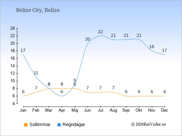 Vädret i Belize exemplifierat genom antalet soltimmar och regniga dagar: Januari 6;17. Februari 7;11. Mars 8;8. April 8;6. Maj 8;9. Juni 7;20. Juli 7;22. Augusti 7;21. September 6;21. Oktober 6;21. November 6;18. December 6;17.