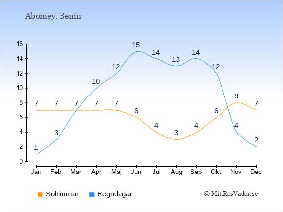 Vädret i Abomey exemplifierat genom antalet soltimmar och regniga dagar: Januari 7;1. Februari 7;3. Mars 7;7. April 7;10. Maj 7;12. Juni 6;15. Juli 4;14. Augusti 3;13. September 4;14. Oktober 6;12. November 8;4. December 7;2.