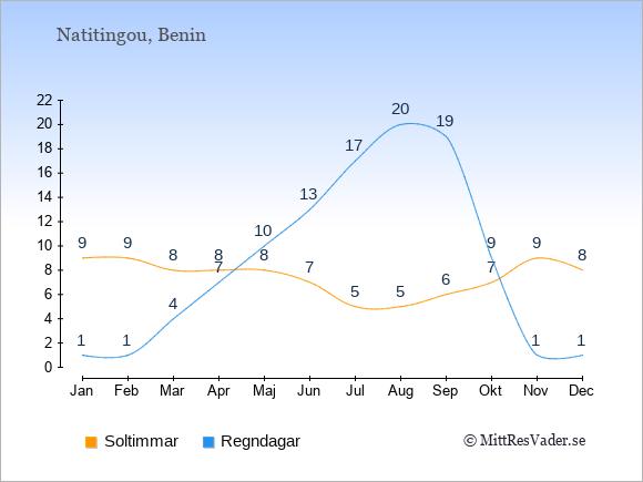 Vädret i Natitingou exemplifierat genom antalet soltimmar och regniga dagar: Januari 9;1. Februari 9;1. Mars 8;4. April 8;7. Maj 8;10. Juni 7;13. Juli 5;17. Augusti 5;20. September 6;19. Oktober 7;9. November 9;1. December 8;1.