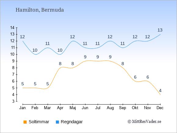 Vädret på Bermuda: Soltimmar och nederbörd.