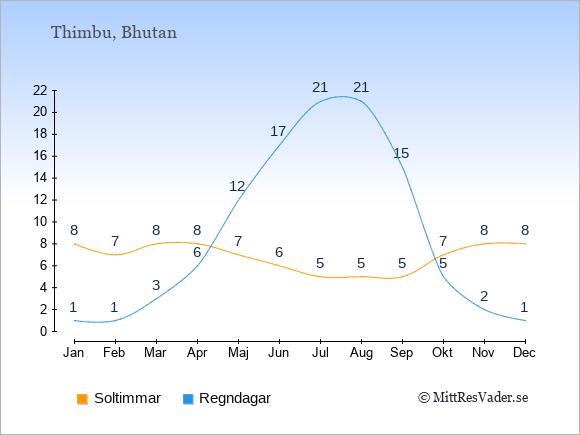 Vädret i Bhutan: Soltimmar och nederbörd.