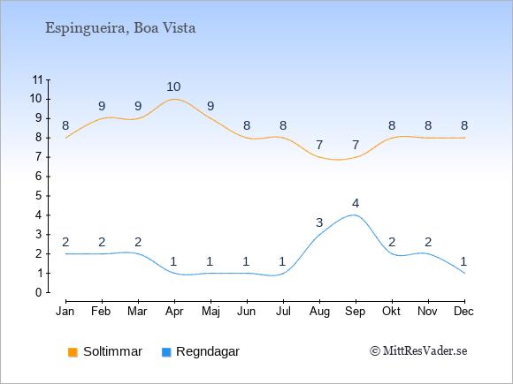 Vädret i Espingueira exemplifierat genom antalet soltimmar och regniga dagar: Januari 8;2. Februari 9;2. Mars 9;2. April 10;1. Maj 9;1. Juni 8;1. Juli 8;1. Augusti 7;3. September 7;4. Oktober 8;2. November 8;2. December 8;1.