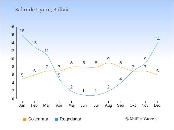 Vädret i Salar de Uyuni: Soltimmar och nederbörd.