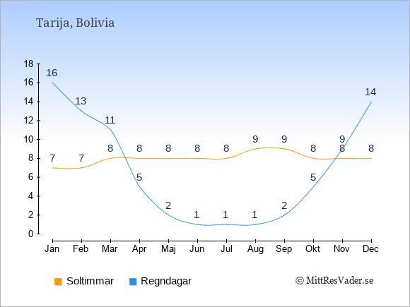 Vädret i Tarija: Soltimmar och nederbörd.