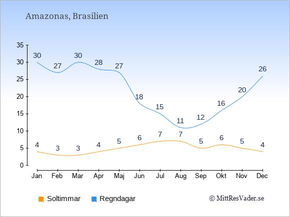 Vädret i Amazonas exemplifierat genom antalet soltimmar och regniga dagar: Januari 4;30. Februari 3;27. Mars 3;30. April 4;28. Maj 5;27. Juni 6;18. Juli 7;15. Augusti 7;11. September 5;12. Oktober 6;16. November 5;20. December 4;26.