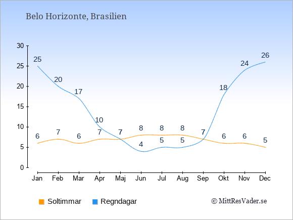 Vädret i Belo Horizonte exemplifierat genom antalet soltimmar och regniga dagar: Januari 6;25. Februari 7;20. Mars 6;17. April 7;10. Maj 7;7. Juni 8;4. Juli 8;5. Augusti 8;5. September 7;7. Oktober 6;18. November 6;24. December 5;26.