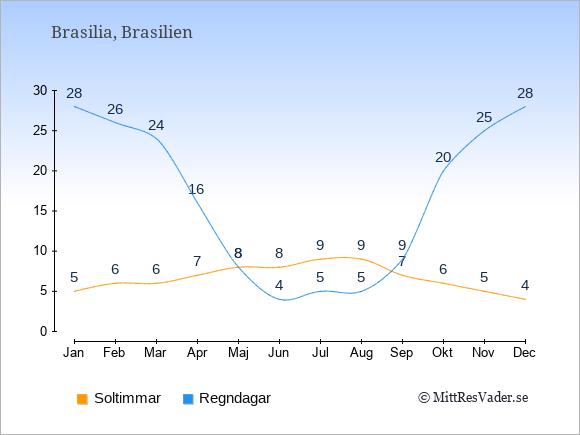 Vädret i Brasilien exemplifierat genom antalet soltimmar och regniga dagar: Januari 5;28. Februari 6;26. Mars 6;24. April 7;16. Maj 8;8. Juni 8;4. Juli 9;5. Augusti 9;5. September 7;9. Oktober 6;20. November 5;25. December 4;28.