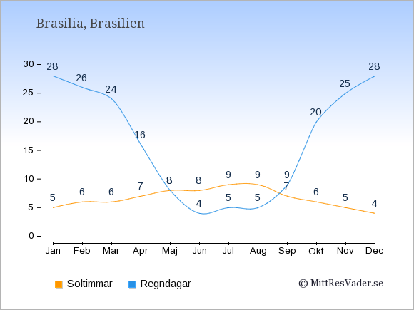 Vädret i Brasilien: Soltimmar och nederbörd.