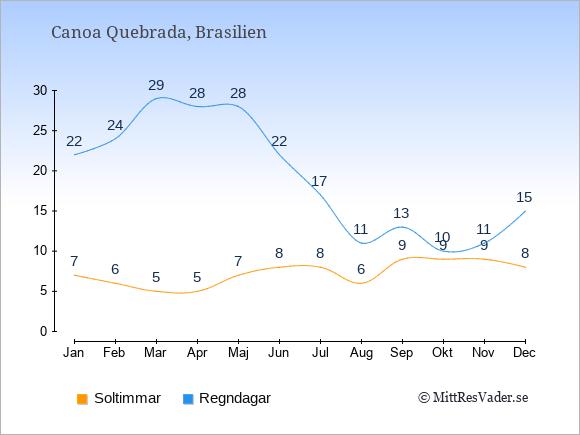 Vädret i Canoa Quebrada exemplifierat genom antalet soltimmar och regniga dagar: Januari 7;22. Februari 6;24. Mars 5;29. April 5;28. Maj 7;28. Juni 8;22. Juli 8;17. Augusti 6;11. September 9;13. Oktober 9;10. November 9;11. December 8;15.