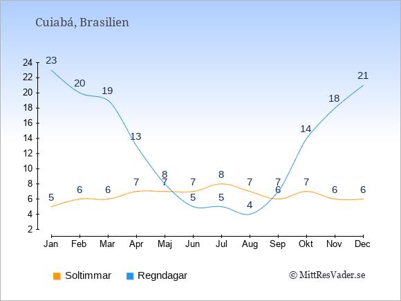 Vädret i Cuiabá exemplifierat genom antalet soltimmar och regniga dagar: Januari 5;23. Februari 6;20. Mars 6;19. April 7;13. Maj 7;8. Juni 7;5. Juli 8;5. Augusti 7;4. September 6;7. Oktober 7;14. November 6;18. December 6;21.