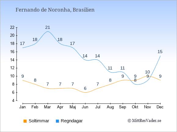 Vädret på Fernando de Noronha exemplifierat genom antalet soltimmar och regniga dagar: Januari 9;17. Februari 8;18. Mars 7;21. April 7;18. Maj 7;17. Juni 6;14. Juli 7;14. Augusti 8;11. September 9;11. Oktober 9;8. November 10;9. December 9;15.