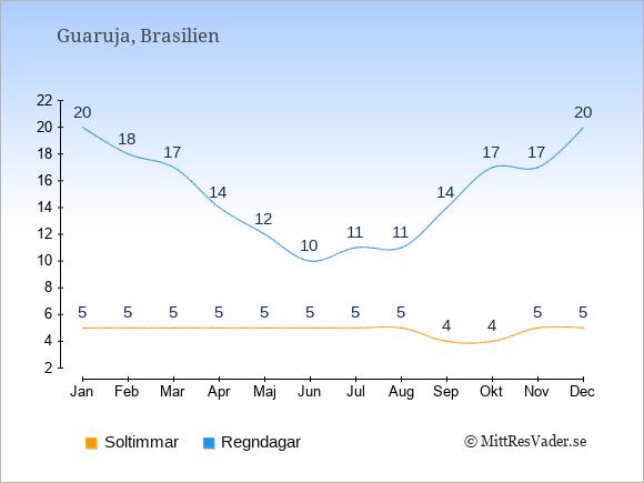 Vädret i Guaruja: Soltimmar och nederbörd.