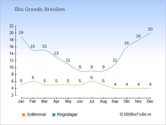 Vädret på Ilha Grande exemplifierat genom antalet soltimmar och regniga dagar: Januari 5;19. Februari 6;15. Mars 5;15. April 5;13. Maj 5;11. Juni 5;9. Juli 6;9. Augusti 5;9. September 4;11. Oktober 4;16. November 4;18. December 4;20.