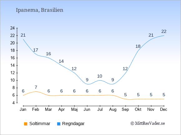Vädret på Ipanema exemplifierat genom antalet soltimmar och regniga dagar: Januari 6;21. Februari 7;17. Mars 6;16. April 6;14. Maj 6;12. Juni 6;9. Juli 6;10. Augusti 6;9. September 5;12. Oktober 5;18. November 5;21. December 5;22.