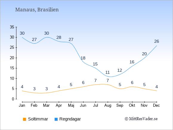 Vädret i Manaus exemplifierat genom antalet soltimmar och regniga dagar: Januari 4;30. Februari 3;27. Mars 3;30. April 4;28. Maj 5;27. Juni 6;18. Juli 7;15. Augusti 7;11. September 5;12. Oktober 6;16. November 5;20. December 4;26.