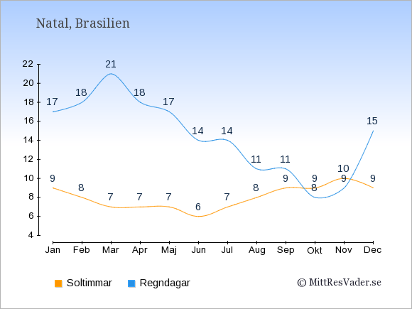 Vädret i Natal exemplifierat genom antalet soltimmar och regniga dagar: Januari 9;17. Februari 8;18. Mars 7;21. April 7;18. Maj 7;17. Juni 6;14. Juli 7;14. Augusti 8;11. September 9;11. Oktober 9;8. November 10;9. December 9;15.