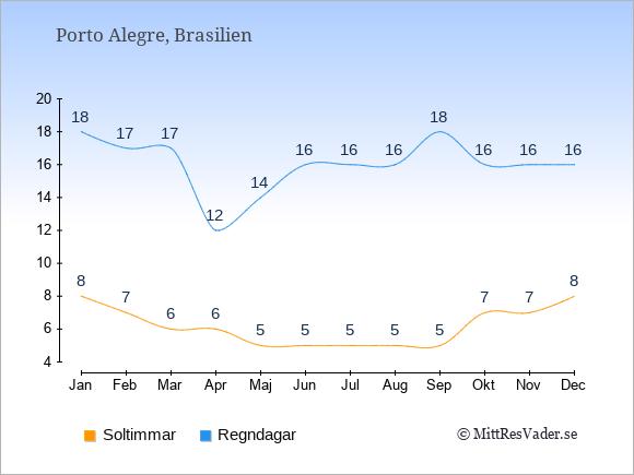 Vädret i Porto Alegre exemplifierat genom antalet soltimmar och regniga dagar: Januari 8;18. Februari 7;17. Mars 6;17. April 6;12. Maj 5;14. Juni 5;16. Juli 5;16. Augusti 5;16. September 5;18. Oktober 7;16. November 7;16. December 8;16.