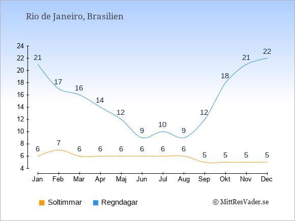 Vädret i Rio de Janeiro: Soltimmar och nederbörd.