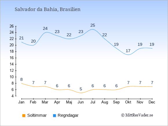 Vädret i Salvador da Bahia: Soltimmar och nederbörd.