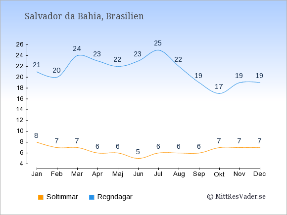 Vädret i Salvador da Bahia exemplifierat genom antalet soltimmar och regniga dagar: Januari 8;21. Februari 7;20. Mars 7;24. April 6;23. Maj 6;22. Juni 5;23. Juli 6;25. Augusti 6;22. September 6;19. Oktober 7;17. November 7;19. December 7;19.