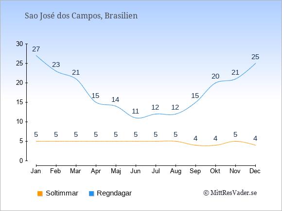 Vädret i Sao José dos Campos: Soltimmar och nederbörd.
